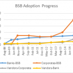 BSB adoption progress